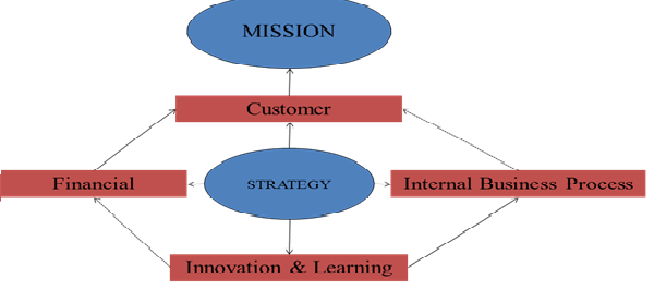 Why the Balanced Scorecard Doesn't Fit the Public Sector